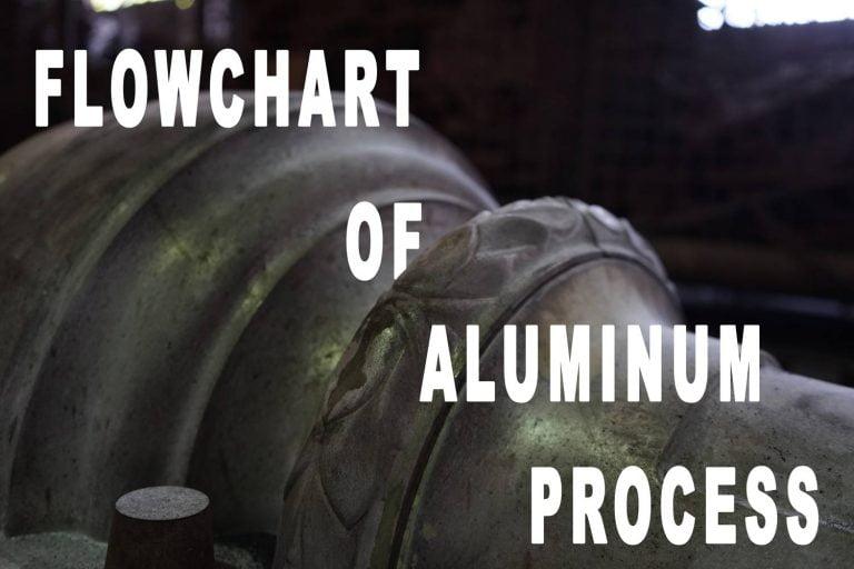 flowchart of aluminum process